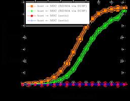 IO Performance on Intel's MIC Architecture thumbnail image